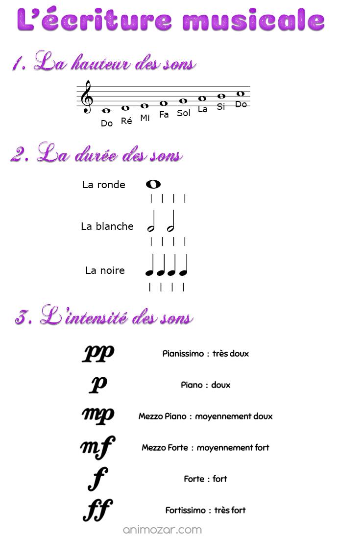 l'écriture musicale
